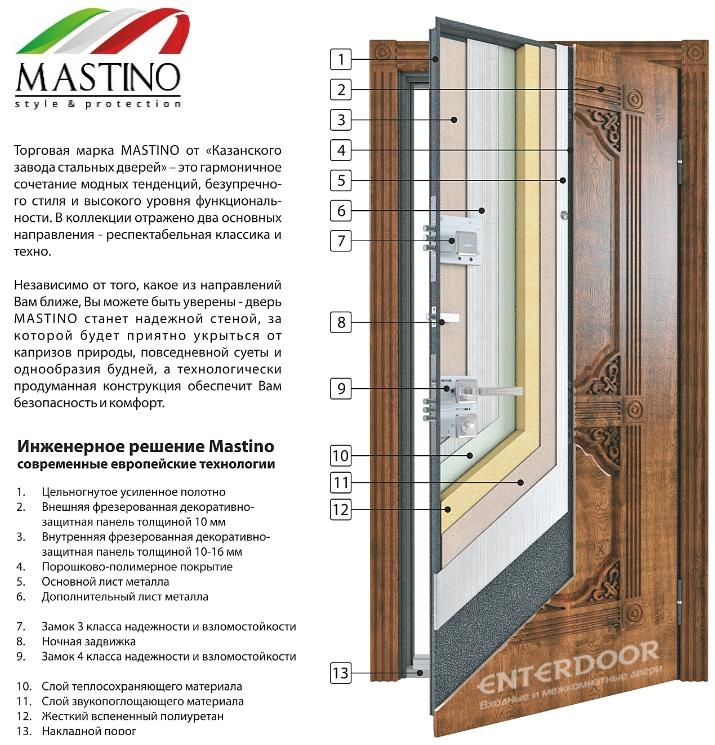 Конструкция входной железной двери Мастино